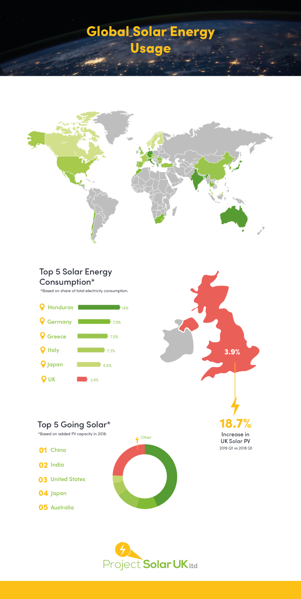 Infographic Of Solar Energy Usage Across The World