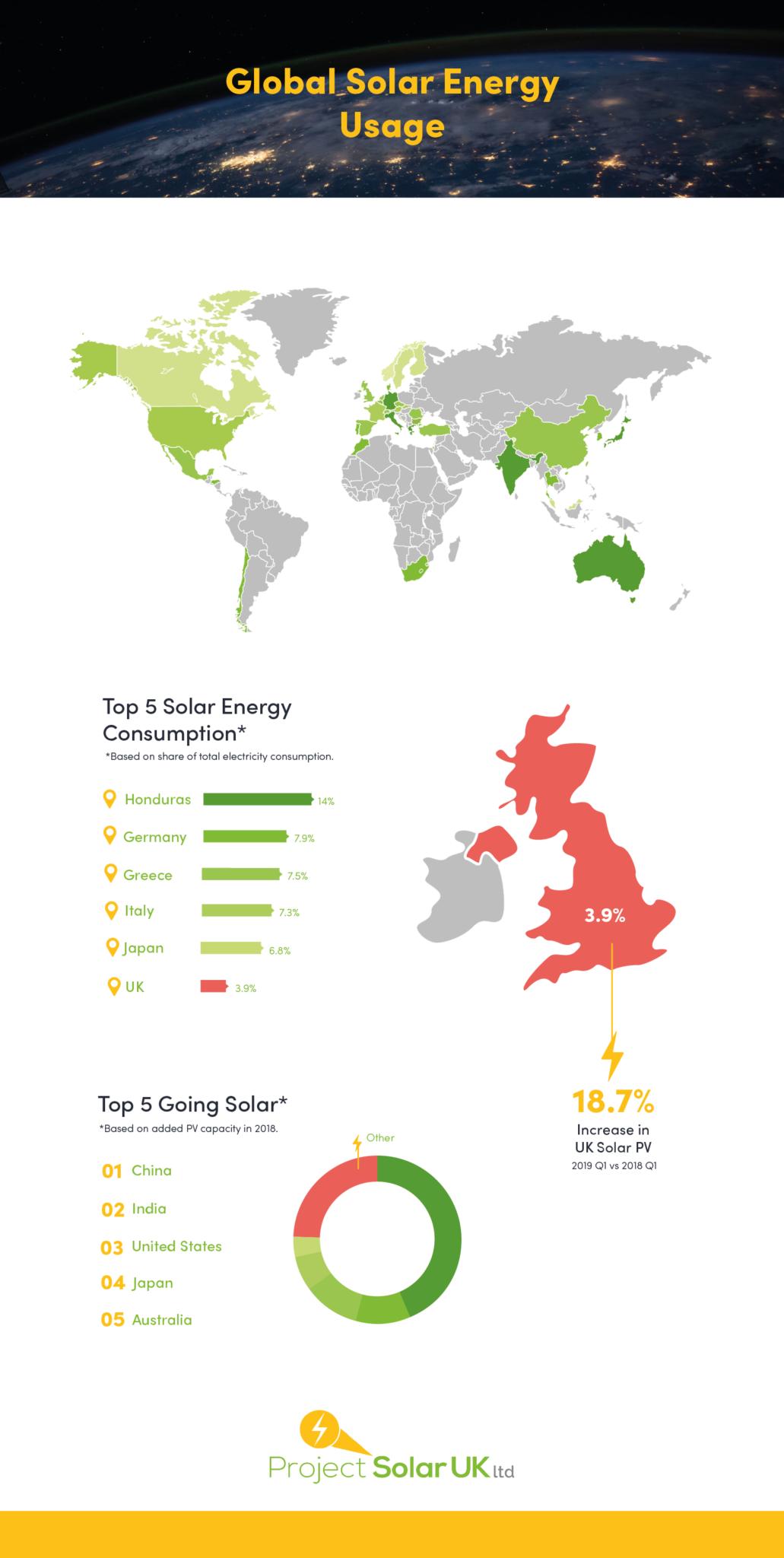 Solar Energy Usage Across The World Project Solar Uk